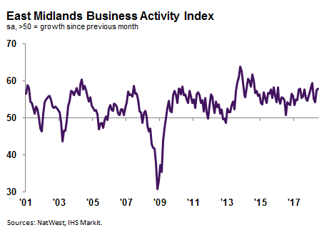Business activity growth accelerates to four-month high in June