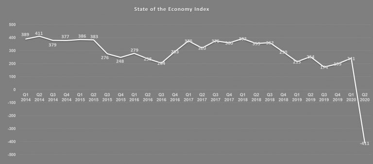 East Midlands Chamber comments on figures confirming UK is officially in a recession